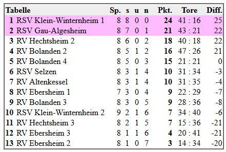 Bundesliga 2ter Spieltag